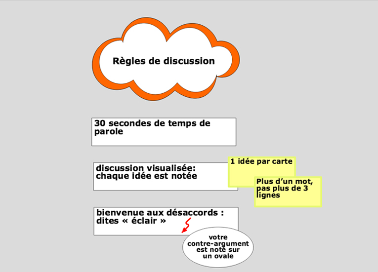 regles-de-discussion-Metaplan